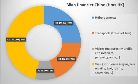 bilan-financier-chine