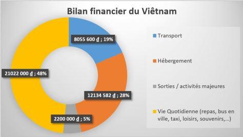 bilan_financier_vietnam