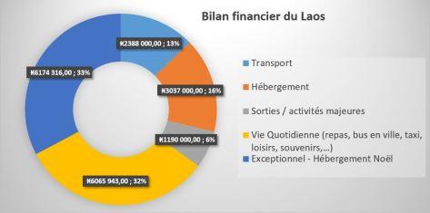 bilan_financier_laos