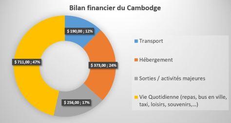 bilan_financier_cambodge