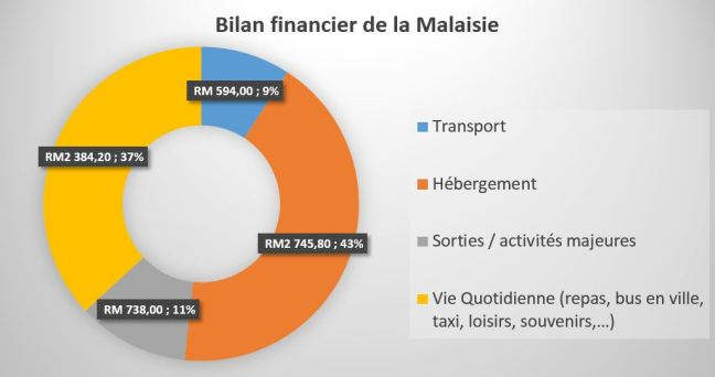 Bilan_financier