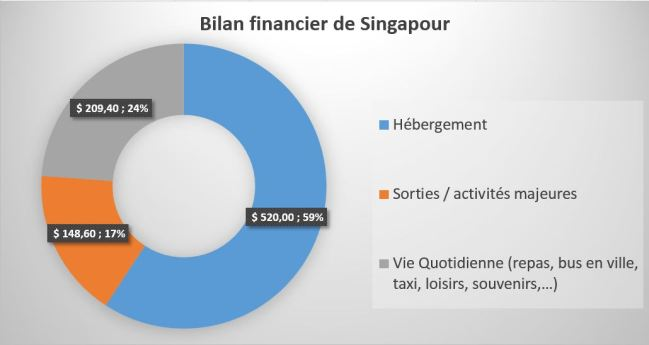 Bilan_financier_singapour