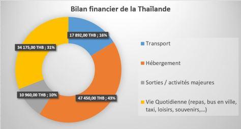 bilan_financier_thailande