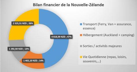 Bilan_Financier_NZ
