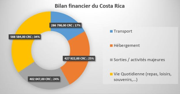 Bilan_financier_Costa_Rica
